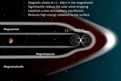 Nasa wants to put a giant magnetic shield around Mars so humans can live there - Technology Updats