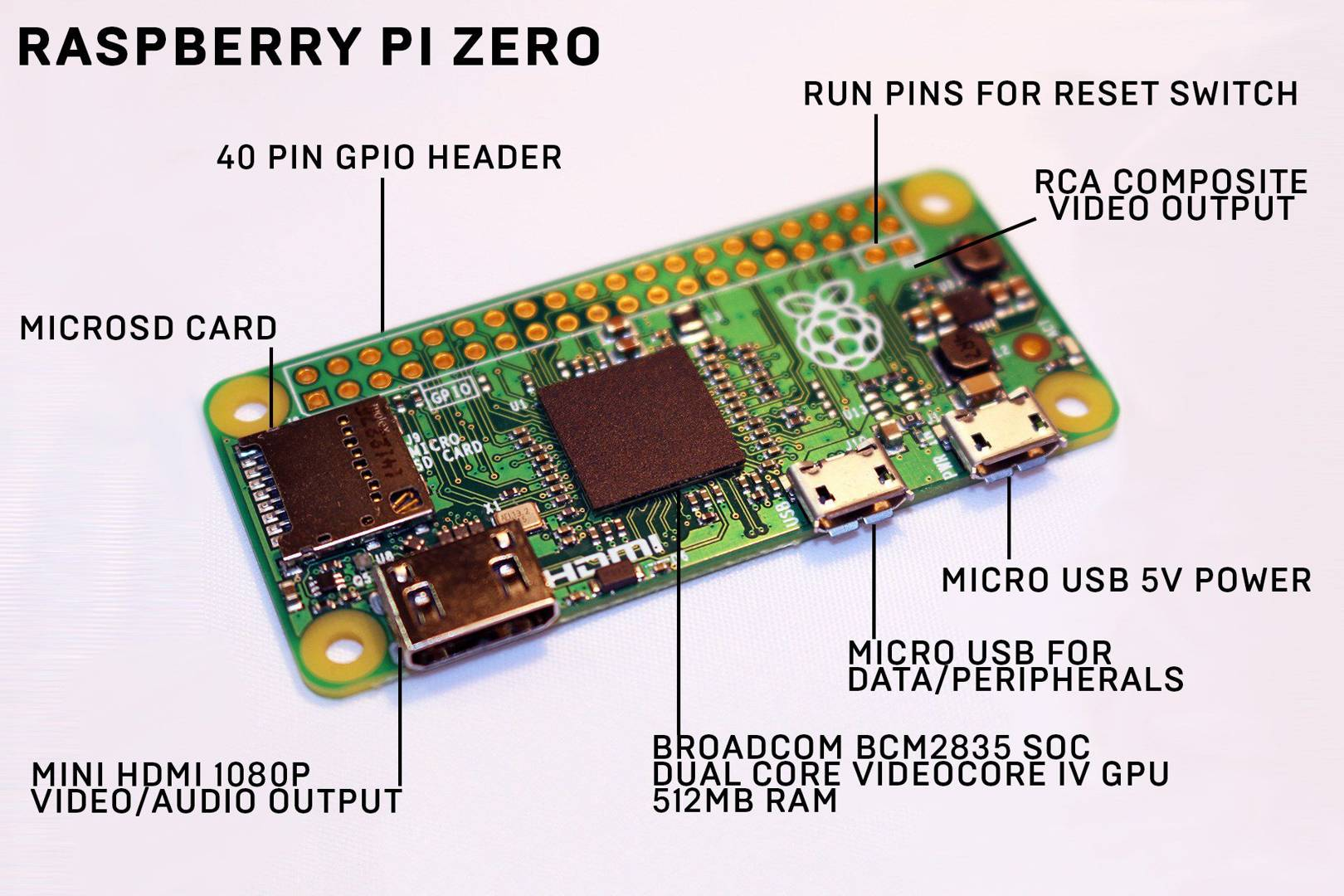 Raspberry Pi Zero The Wired Starter Guide Uk B Block Diagram