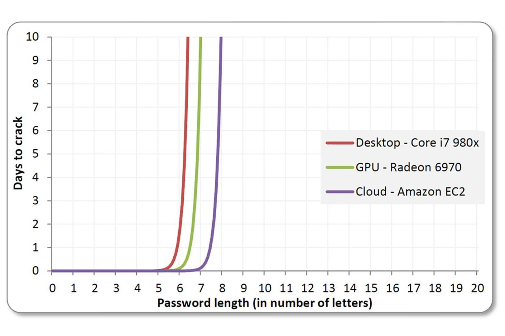 Anatomy of a hack: even your 'complicated' password is easy to crack