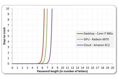 Brute-force cracks work well against shorter passwords. The technique can take days or months for longer passcodes, even when using Amazon's cloud-based EC2 service