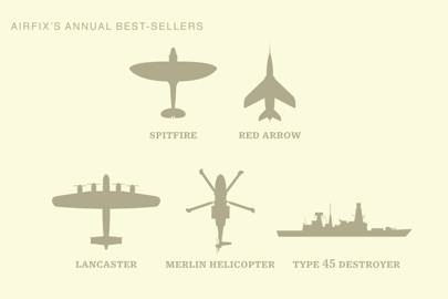 Spitfire: 150,000 (5 percent); Red Arrow: 90,000 (3 percent); Lancaster: 90,000 (3 percent); Merlin Helicopter: 60,000 (2 percent); Type 45 Destroyer: 60,000 (2 percent)