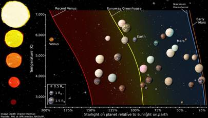 Habitable zone for stars of different temperatures, plus the location of terrestrial size planetary candidates and confirmed Kepler planets