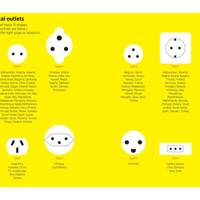The world's electrical outlets