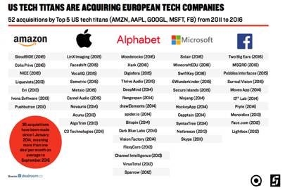 apple amazon and alphabet s biggest acquisitions in europe wired uk