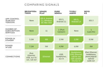 Comparing signals