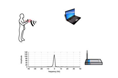 WiSee's algorithm converts the broadband signal into narrowband so that it can detect subtle signal shifts caused by human gestures