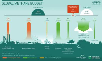 Methane emissions by source are illustrated