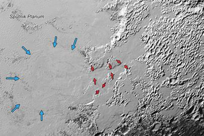 Ice, likely frozen nitrogen, appears to have collected on the hills of Pluto, highlighted by the red arrows, before flowing into the informally named Sputnik Planum, outlined by the blue arrows