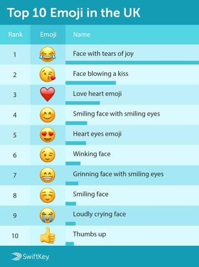 top emoji across the uk in 2016 wired uk